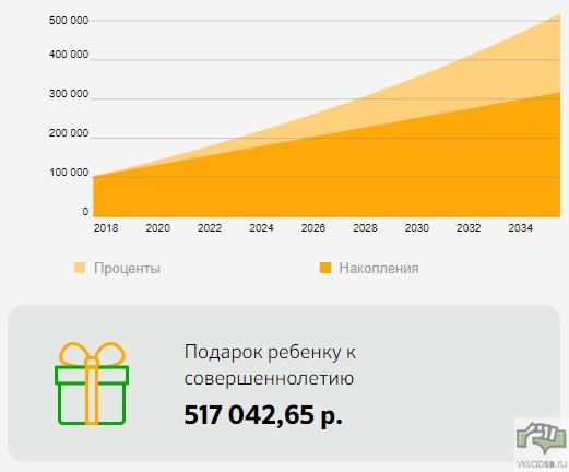 100 000 рублей + 1000 ежемесячно