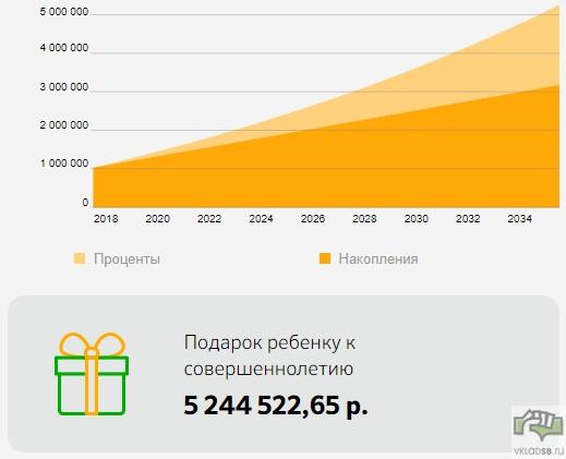 1000 000 рублей + 10 000 ежемесяно