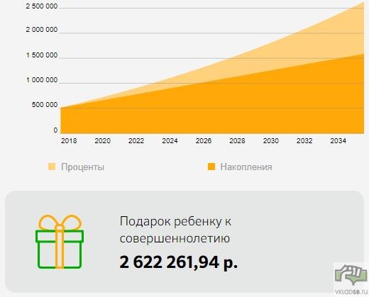 500 000 рублей + 5000 ежемесячно