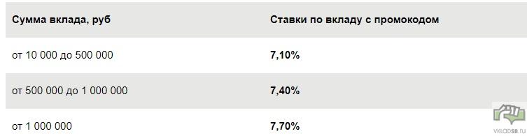 Повышенные процентные ставки с вводом промокода по вкладу Сбербанка