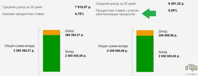 Пример 2 доходности по вкладу Сохраняй онлайн с капитализацией и без нее на 3 года