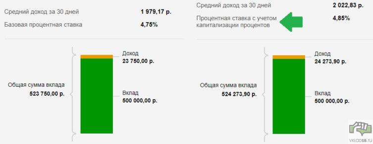 Пример доходности по вкладу Сохраняй онлайн с капитализацией и без нее