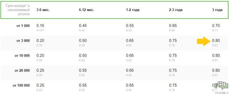 Процентные ставки по долларовому вкладу Сбербанк Управляй Онлайн