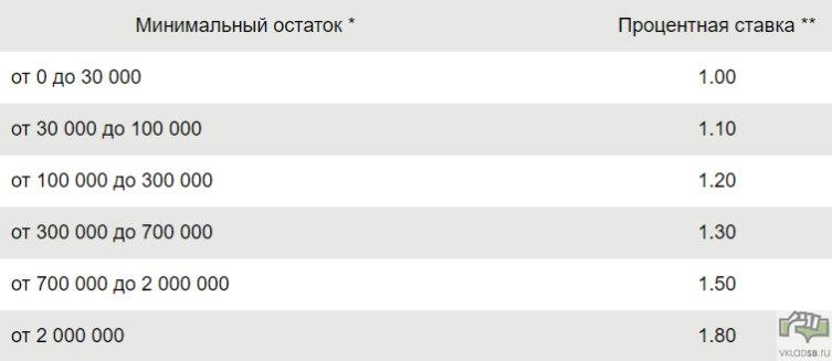 Рублевые процентный ставки по вкладу Сберегательный счет в Сбербанке