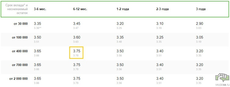 Рубли - при открытии в отделении банка - ставки ниже