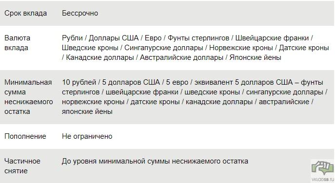 Таблица с условиями по вкладу До востребования Сбербанка России