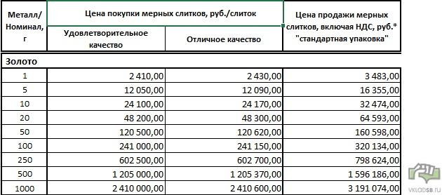 Таблица цен на золото в Сбербанке - слитки, купля и продажа физическим лицам