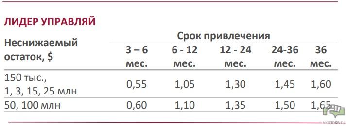 Условия по процентным ставкам и сумме вклада Лидер Управляй в долларах США