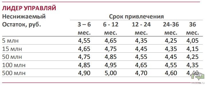 Условия по процентным ставкам и сумме вклада Лидер Управляй в рублях