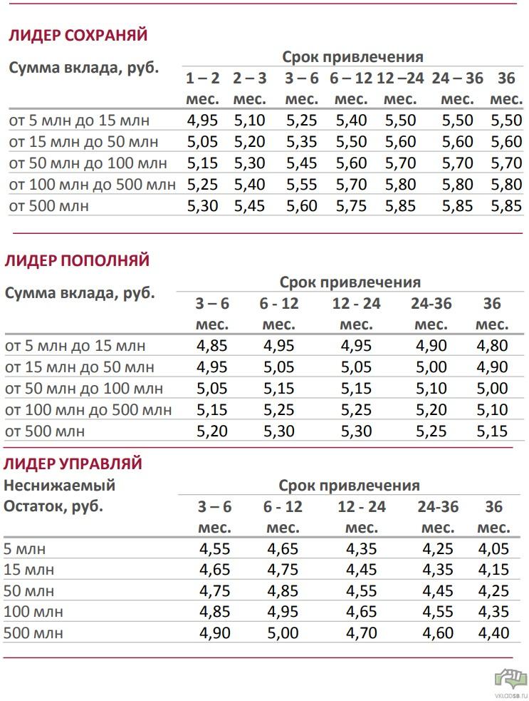 Условия по стандартным предложениям улучшены, если вы Первый (процентные ставки актуальны на 01.09.2018.)