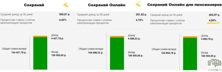 100 000 рублей на вкладе Сохраняй Сбербанка - использован официальный онлайн калькулятор - рассчитать