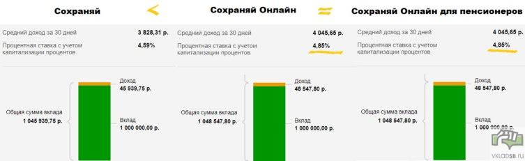 1000 000 рублей на вкладе Сохраняй Сбербанка - онлайн расчет на калькуляторе