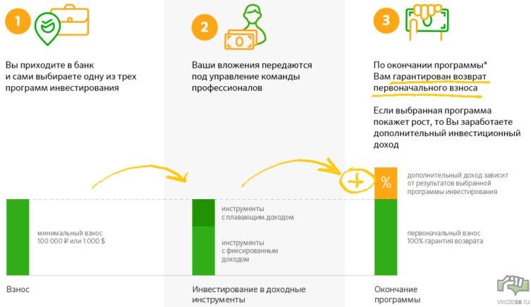 Что такое и как работает инвестиционный вклад в Сбербанке - наглядная схема в 3 шага