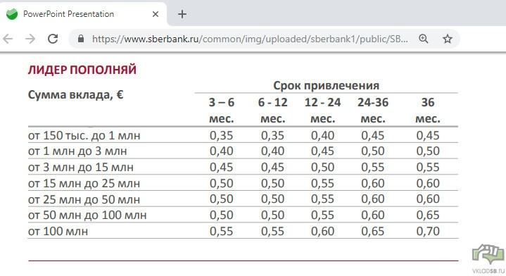 Процентные ставки по вкладу Лидер Сохраняй Сбербанка в евро