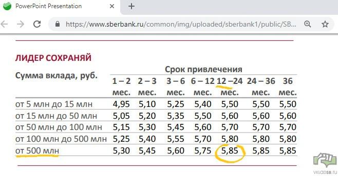 Процентные ставки по вкладу Лидер Сохраняй Сбербанка в рублях