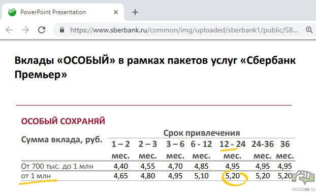 Проценты по вкладу Сбербанка Сохраняй Особый в рублях