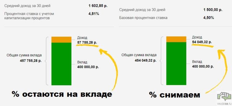 Сравнение вклада Сохраняй с капитализацией и без - при вложении на 3 года