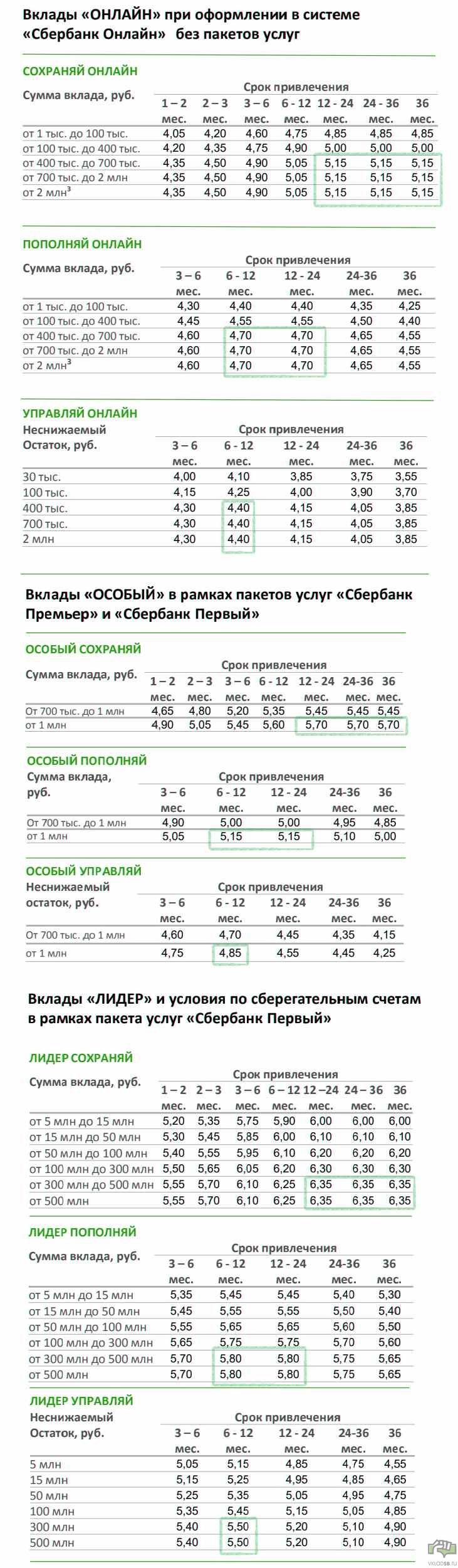 Сравнительная таблица выгодных вкладов в Сбербанке на сегодня