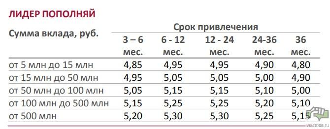 Ставки по вкладу Пополняй Лидер Сбербанк в рублях