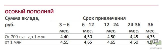 Вклад Особый Пополняй в рублях - условия
