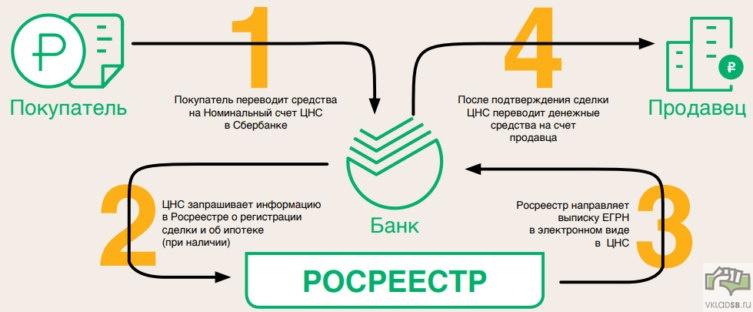 4 шага для работы с СБР Сбербанка