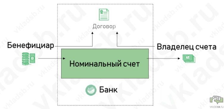 Классическое понятие номинального счета - схема