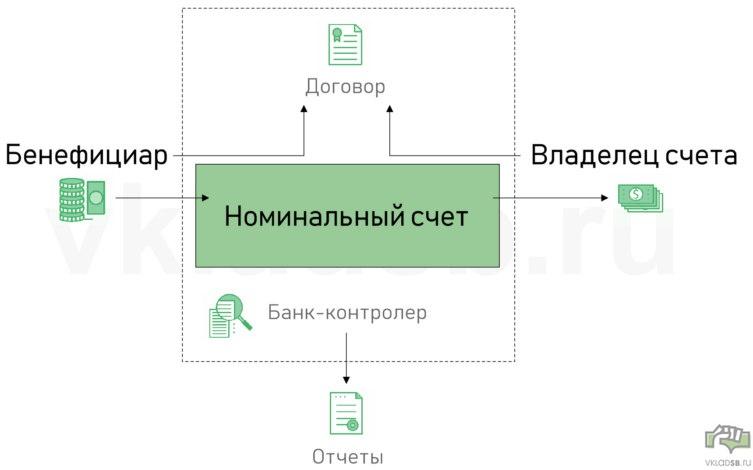 Общая схема работы номинального счета в банке