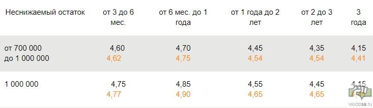 Особый Управляй - ставки в рублях на 2018 год