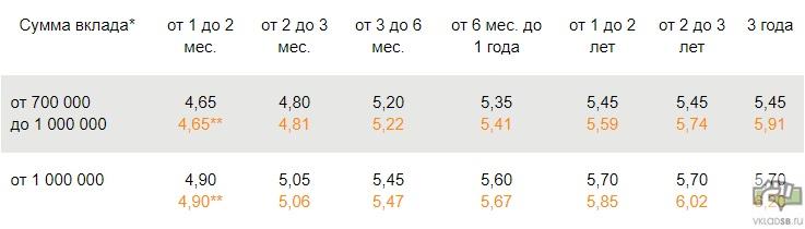 Процентные ставки в рублях - Особый Сохраняй