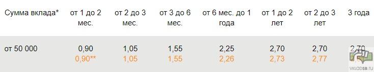 Процентные ставки в usd - Особый Сохраняй