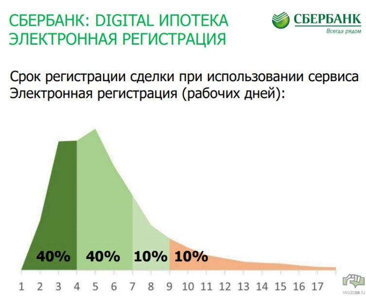 Срок регистрации сделки при использовании сервиса Электронная регистрация (рабочих дней)