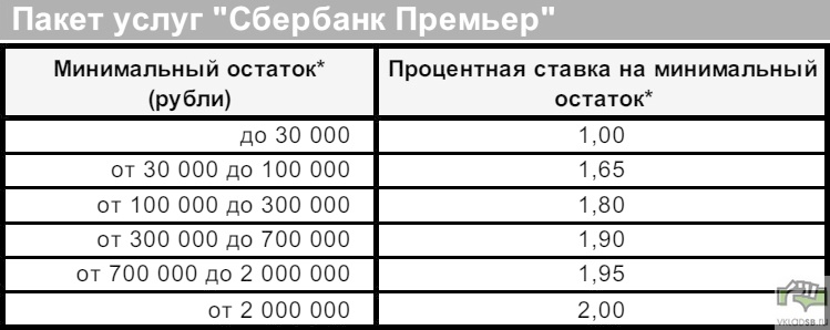 Тарифы для сберегательного счета в рублях для пакета Премьер