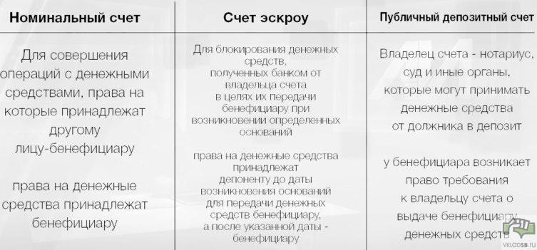 Виды номинальных счетов - Из видеообзора профессора НИУ ВШЭ А.А. Иванова